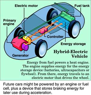 Hybrid-Electric Vehicle -- Automobiles and Trucks